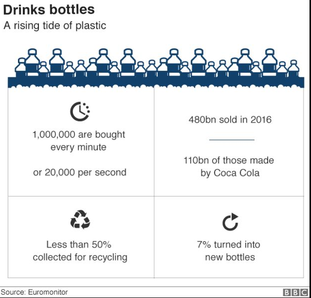 plastic pollution in charts 3