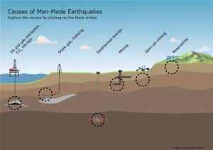 Earthquake magnitude can be mitigated due to ground water pressure