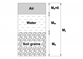 Calculation example - Determine the water content within a soil sample